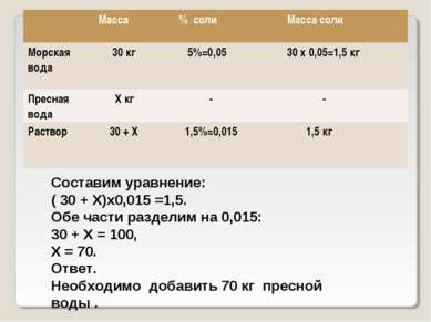 Составим уравнение: ( 30 + Х)х0,015 =1,5. Обе части разделим на 0,015: 30 + Х...