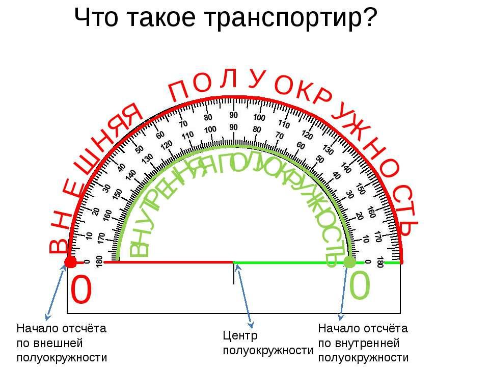 Что такое транспортир? 0 0 Центр полуокружности Начало отсчёта по внутренней ...