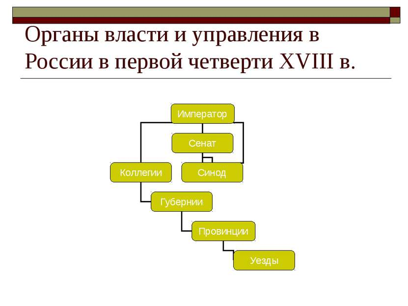Органы власти и управления в России в первой четверти XVIII в.