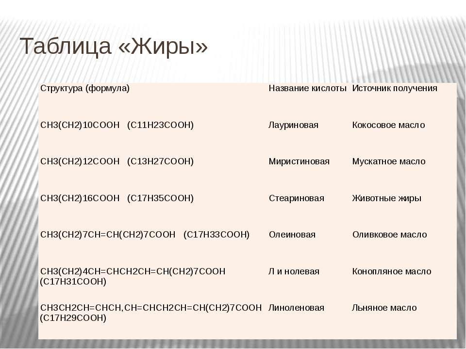Таблица «Жиры» Структура (формула) Название кислоты Источник получения  СН3(...