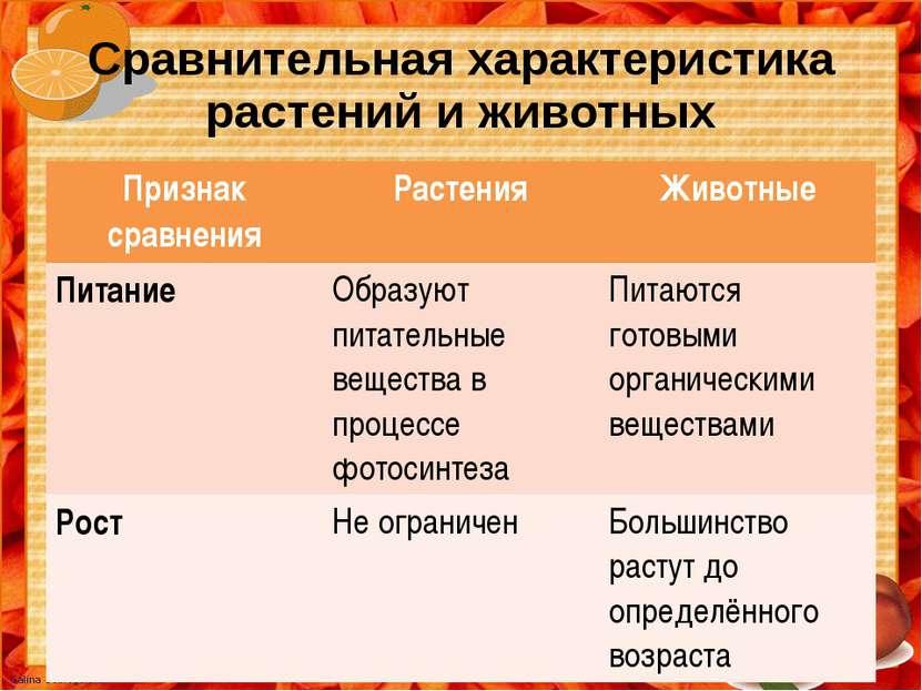 Сравнительная характеристика растений и животных Признак сравнения Растения Ж...