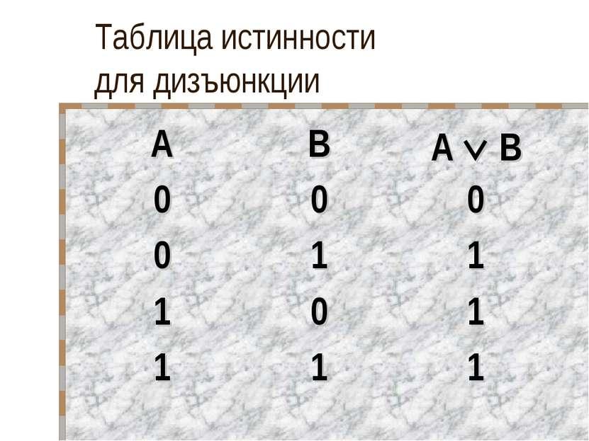 Таблица истинности для дизъюнкции A B A B 0 0 0 0 1 1 1 0 1 1 1 1