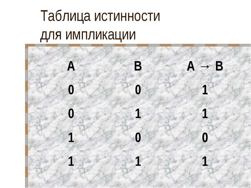 Таблица истинности для импликации A B A → B 0 0 1 0 1 1 1 0 0 1 1 1