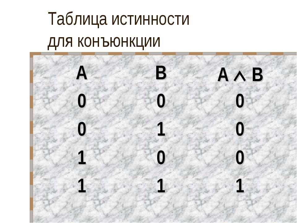 Таблица истинности для конъюнкции A B A B 0 0 0 0 1 0 1 0 0 1 1 1