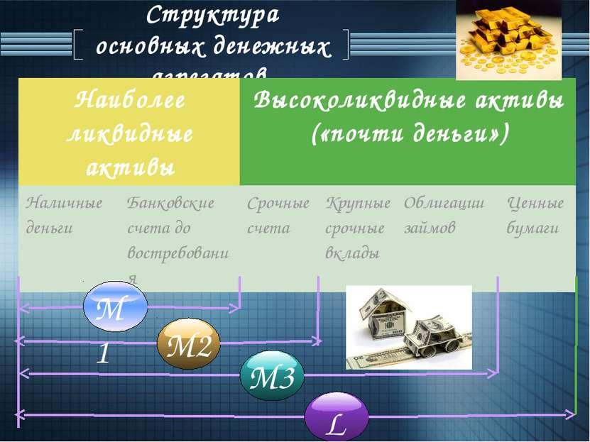 Структура основных денежных агрегатов. М1 М2 М3 L Наиболееликвидные активы Вы...