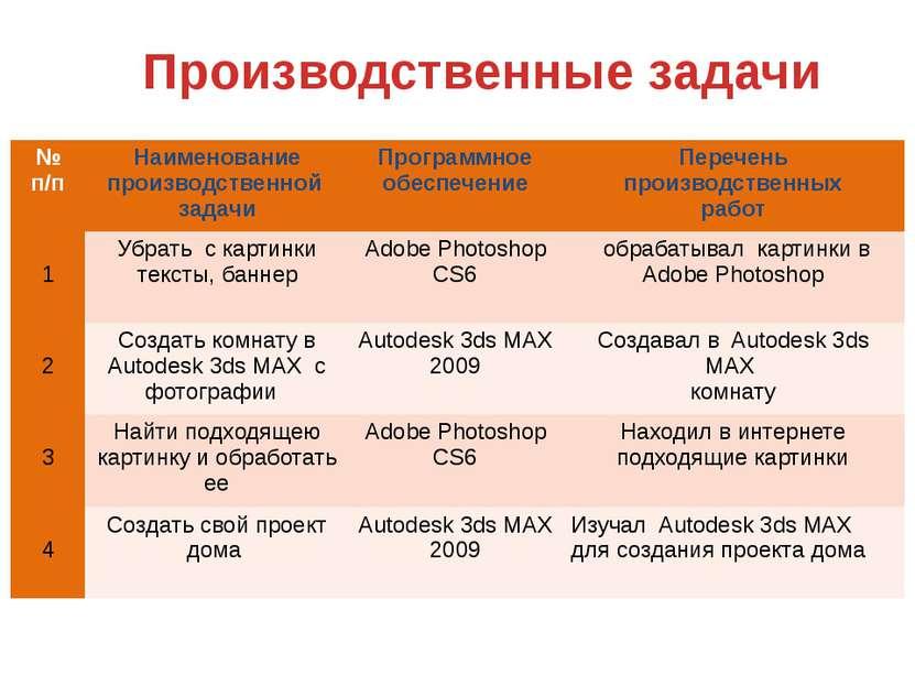 Производственные задачи № п/п Наименование производственной задачи Программно...