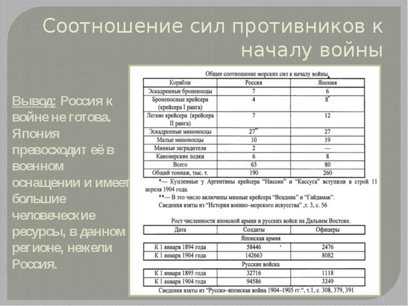 Соотношение сил противников к началу войны Вывод: Россия к войне не готова. Я...