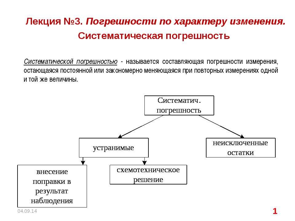 * * Лекция №3. Погрешности по характеру изменения. Систематическая погрешност...