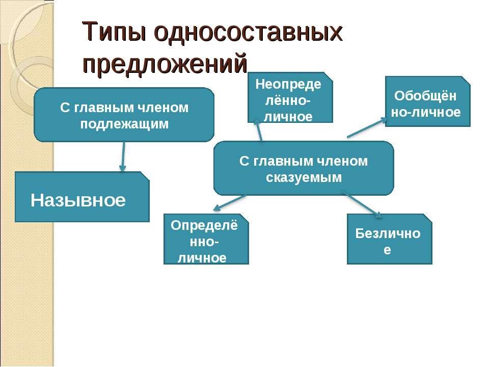 Типы односоставных предложений С главным членом подлежащим С главным членом с...