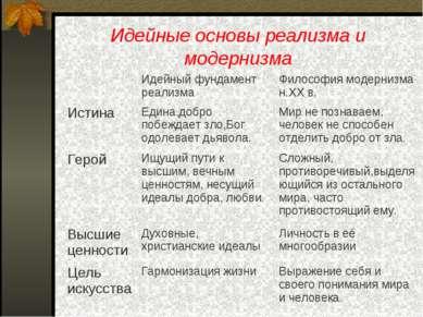 Идейные основы реализма и модернизма Идейный фундамент реализма Философия мод...