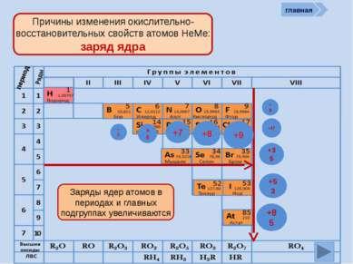 R2O RO R2O3 RO2 R2O5 RO3 R2O7 RH4 RH3 H2R HR Высшие оксиды ЛВС Неметаллы в пр...