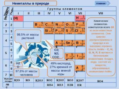 Окислительно-восстановительные возможности атомов неметаллов НеМе0 + (8 – n) ...