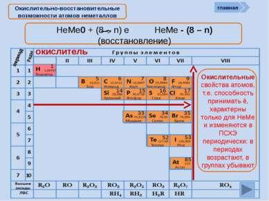 Периодическая система химических элементов Д.И. Менделеева Н Водород 1 1.008 ...