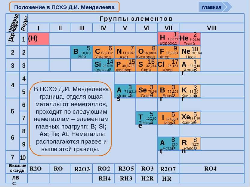 Cтроение атомов неметаллов 1S1 2S22P1 nS2nP2 nS2nP3 nS2nP4 nS2nP5 период R2O ...