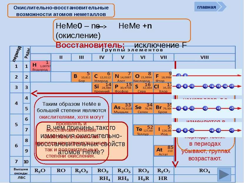 НеМе0 – ne НеМе +n (окисление) Восстановитель; исключение F Окислительно-восс...