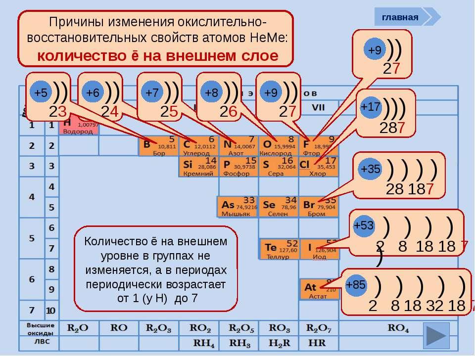 период Причины изменения окислительно-восстановительных свойств атомов НеМе: ...
