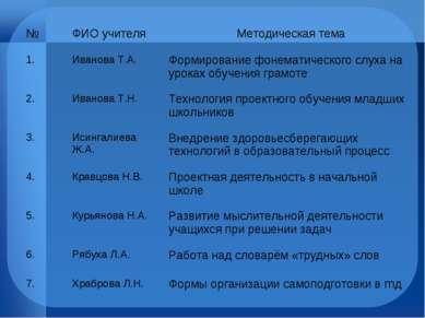 № ФИО учителя Методическая тема 1. Иванова Т.А. Формирование фонематического ...