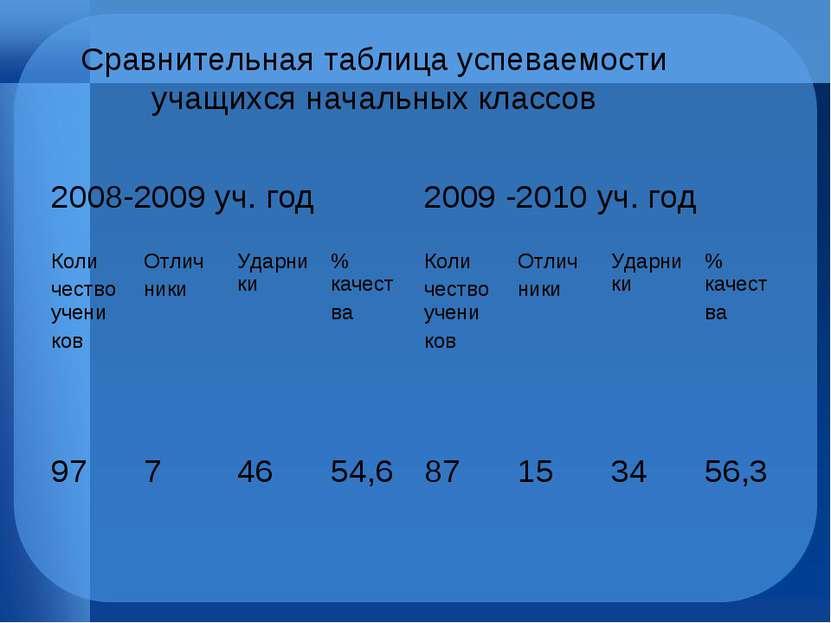 Сравнительная таблица успеваемости учащихся начальных классов 2008-2009 уч. г...