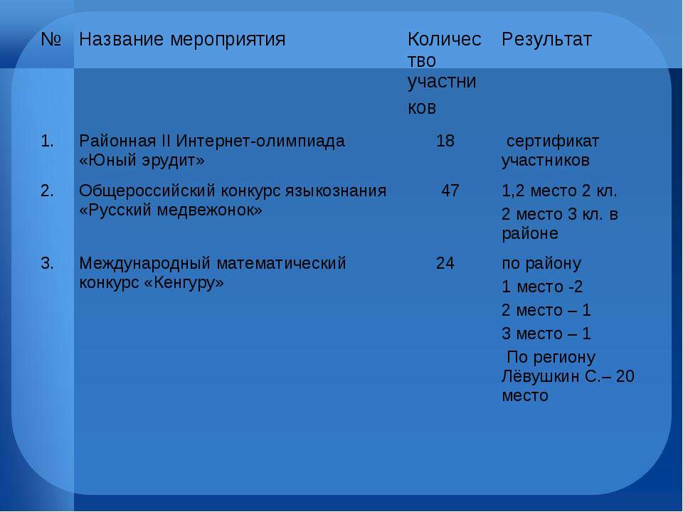 № Название мероприятия Количество участни ков Результат 1. Районная II Интерн...