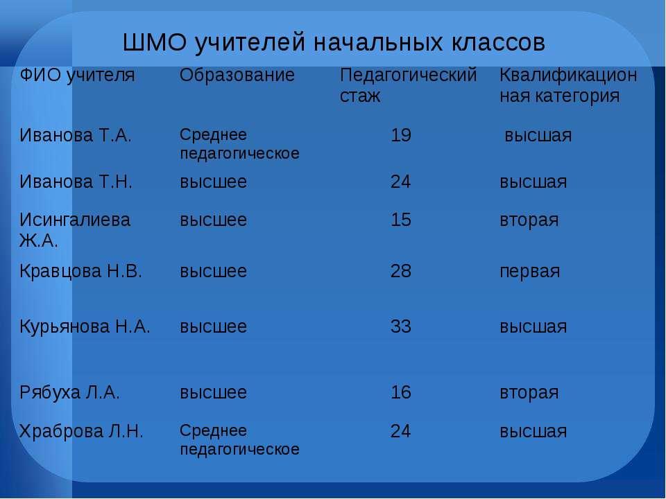 ШМО учителей начальных классов ФИО учителя Образование Педагогический стаж Кв...