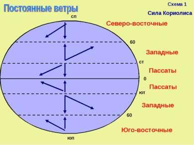 Схема 1 сп Сила Кориолиса Пассаты Пассаты Западные Западные Северо-восточные ...