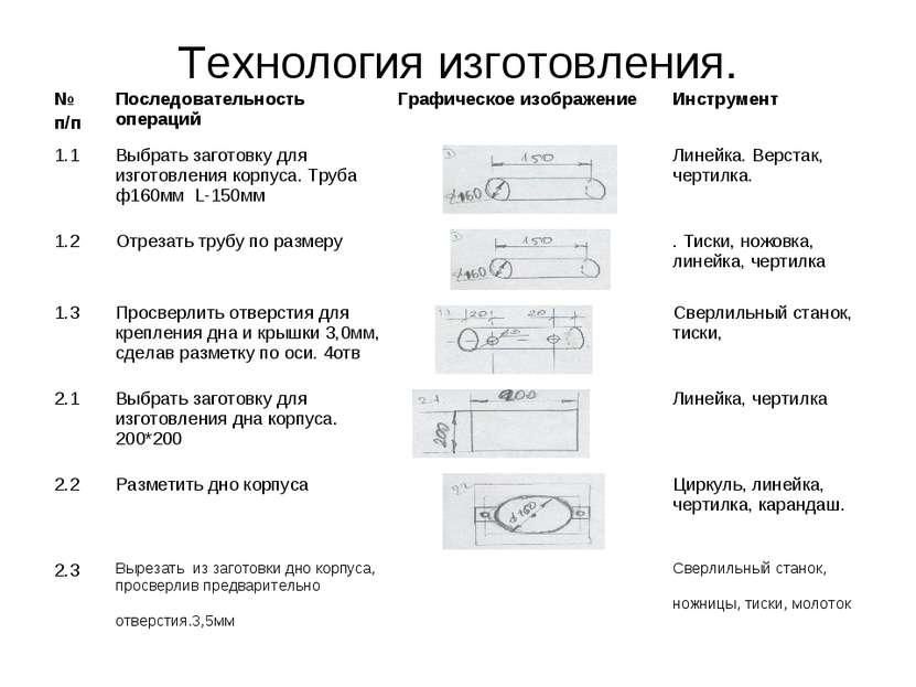 Технология изготовления.