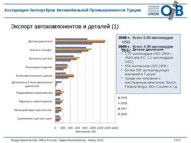 Экспорт автокомпонентов и деталей (1) No 1 – Детали двигателя: 1,35 миллиардо...