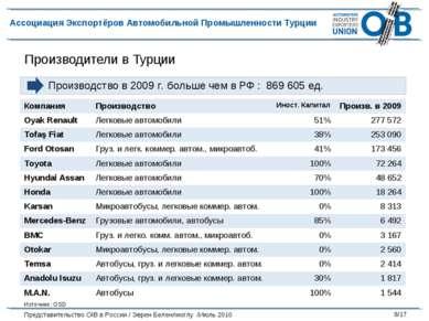Производители в Турции Производство в 2009 г. больше чем в РФ : 869 605 ед. И...