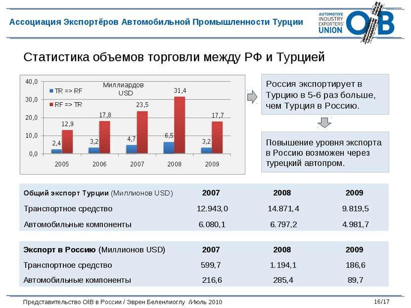 Россия экспортирует в Турцию в 5-6 раз больше, чем Турция в Россию. Повышение...