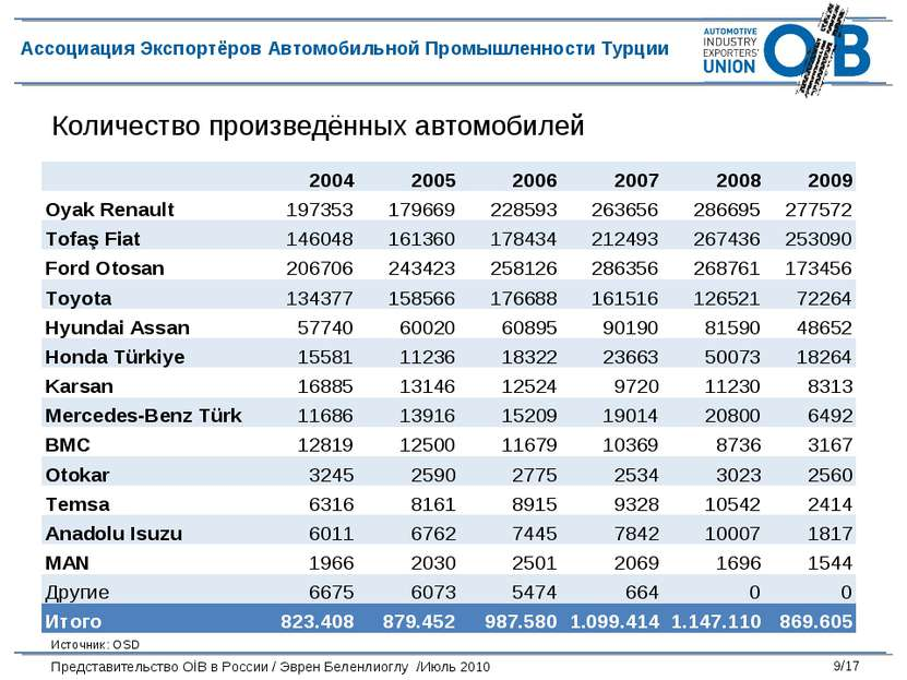 Количество произведённых автомобилей Источник: OSD 2004 2005 2006 2007 2008 2...
