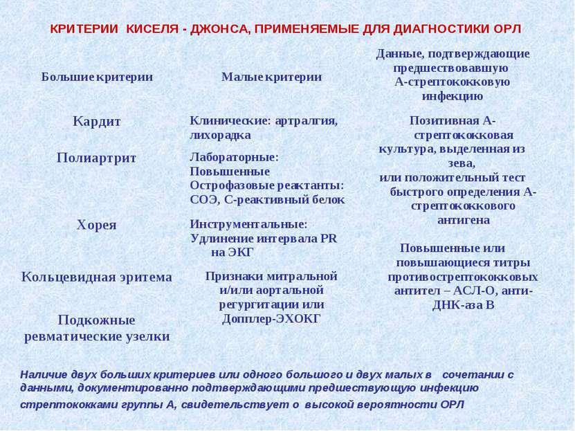 КРИТЕРИИ КИСЕЛЯ - ДЖОНСА, ПРИМЕНЯЕМЫЕ ДЛЯ ДИАГНОСТИКИ ОРЛ Наличие двух больши...