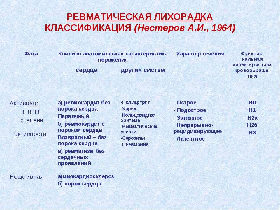 РЕВМАТИЧЕСКАЯ ЛИХОРАДКА КЛАССИФИКАЦИЯ (Нестеров А.И., 1964)
