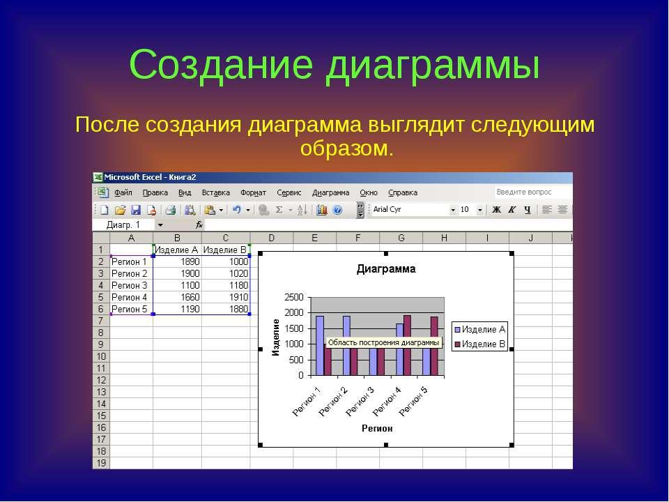 Создание диаграммы После создания диаграмма выглядит следующим образом.