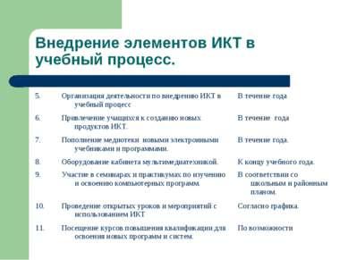 Внедрение элементов ИКТ в учебный процесс.
