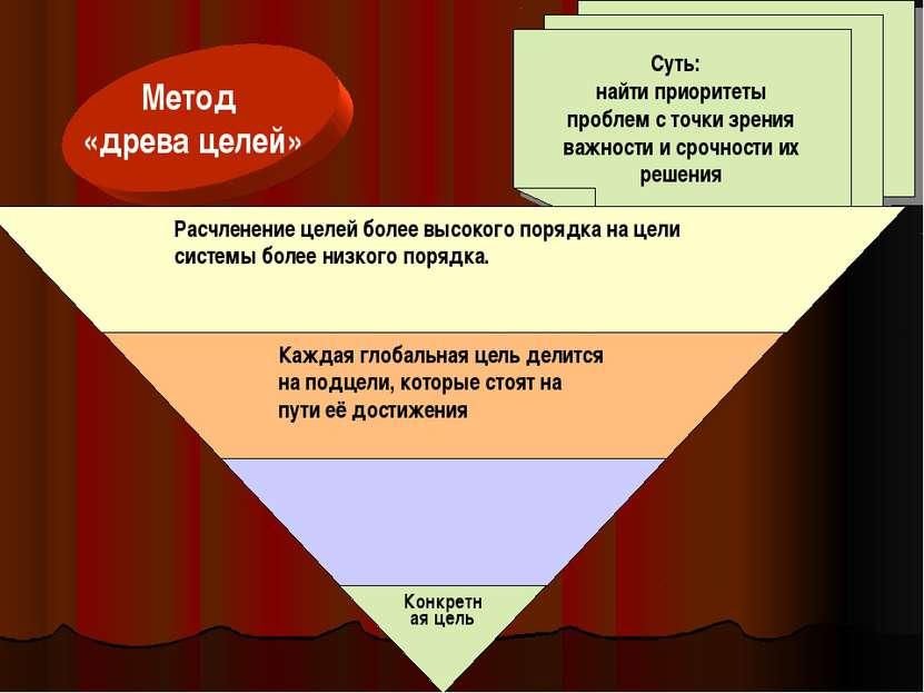 Метод «древа целей» Суть: найти приоритеты проблем с точки зрения важности и ...