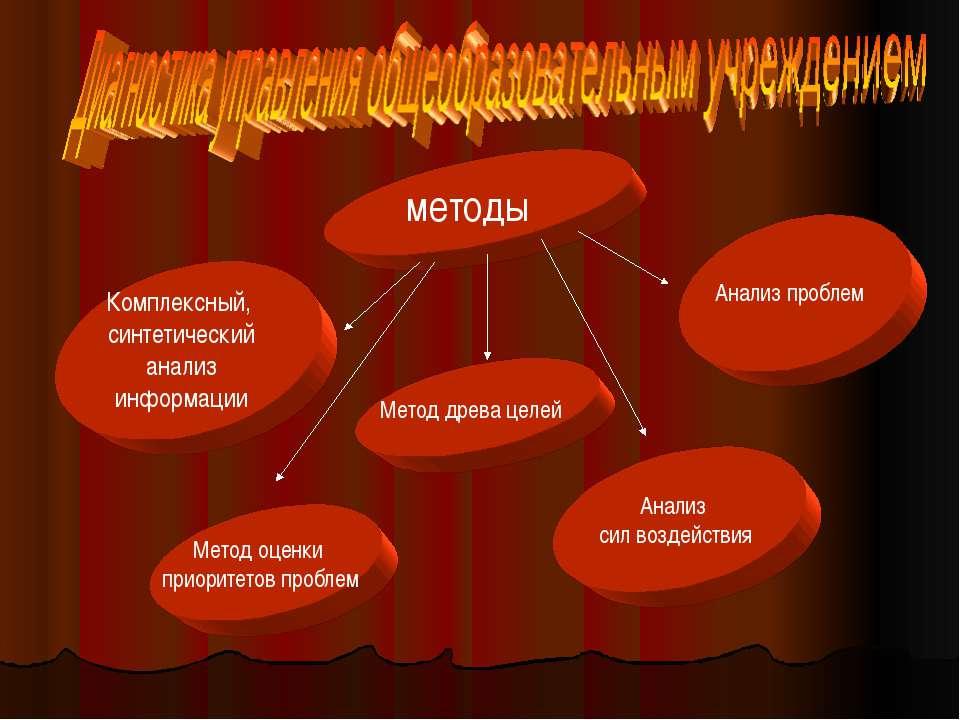 методы Комплексный, синтетический анализ информации Анализ проблем Анализ сил...