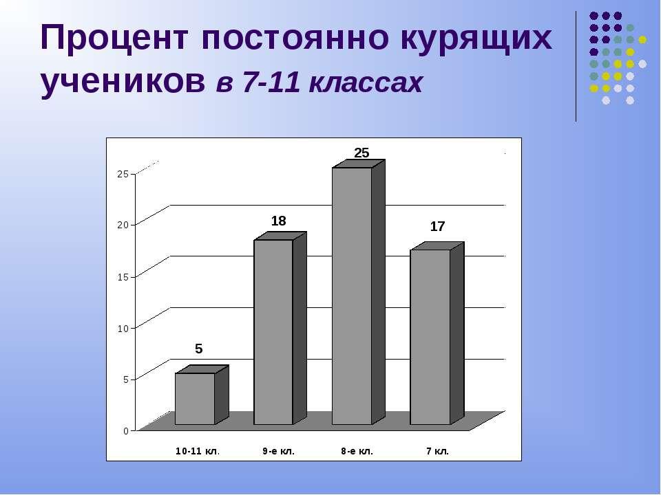 Процент постоянно курящих учеников в 7-11 классах