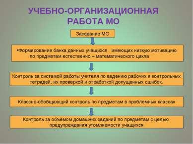 УЧЕБНО-ОРГАНИЗАЦИОННАЯ РАБОТА МО Заседание МО Формирование банка данных учащи...