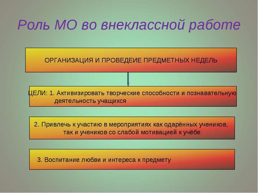 Роль МО во внеклассной работе