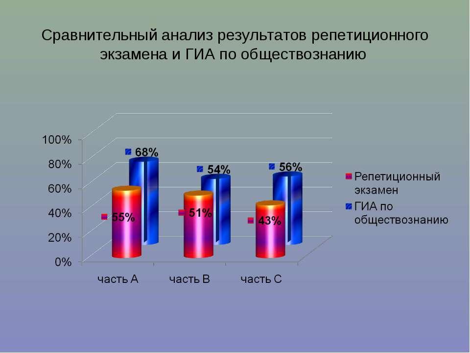 Сравнительный анализ результатов репетиционного экзамена и ГИА по обществознанию