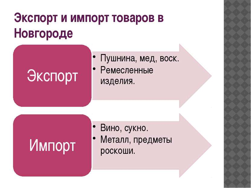 Экспорт и импорт товаров в Новгороде