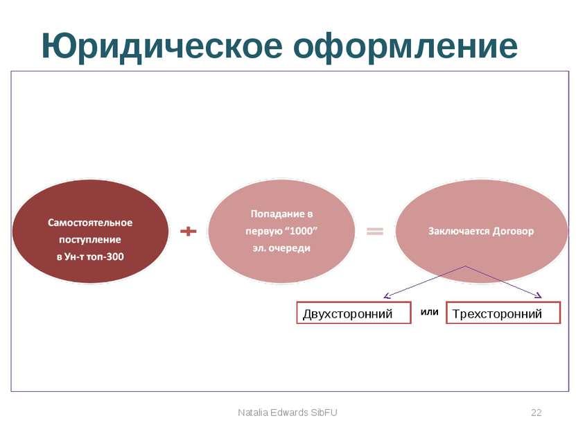 Юридическое оформление Natalia Edwards SibFU Двухсторонний Трехсторонний или ...