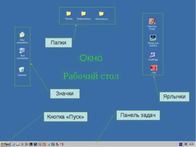Значки Папки Ярлычки Панель задач Кнопка «Пуск» Окно Рабочий стол