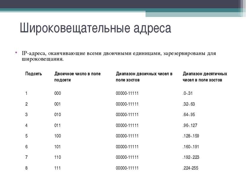 Широковещательные адреса IP-адреса, оканчивающие всеми двоичными единицами, з...
