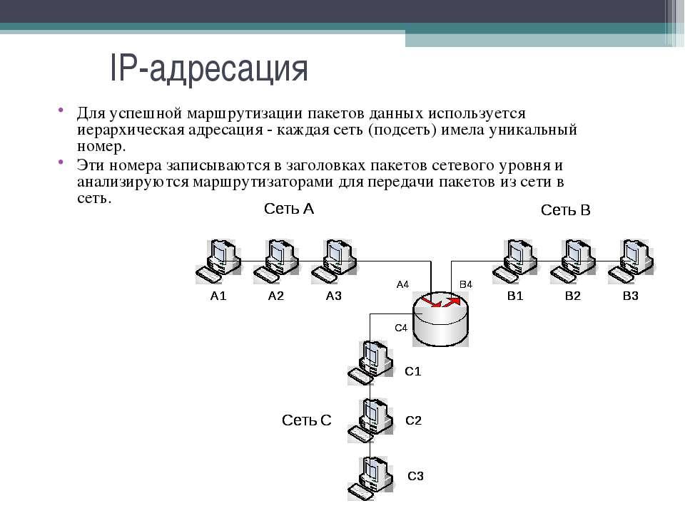 IP-адресация Для успешной маршрутизации пакетов данных используется иерархиче...