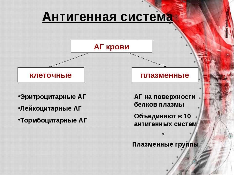 АГ крови клеточные плазменные Эритроцитарные АГ Лейкоцитарные АГ Тормбоцитарн...