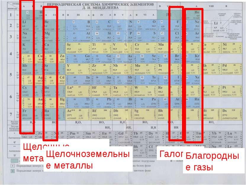 Щелочные металлы Щелочноземельные металлы Галогены Благородные газы