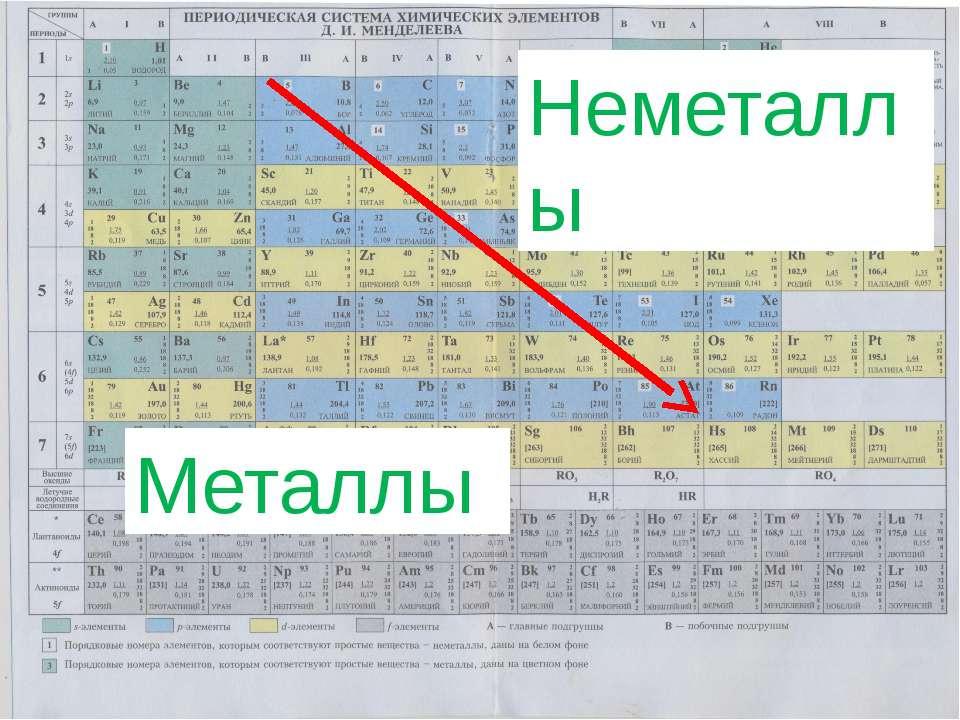Где неметаллы находятся в таблице менделеева