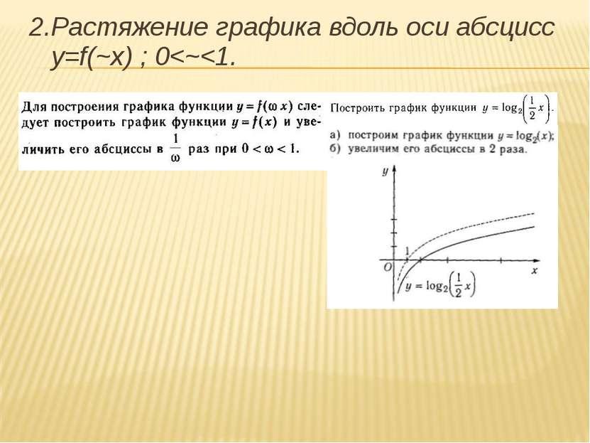 2.Растяжение графика вдоль оси абсцисс y=f(~x) ; 0