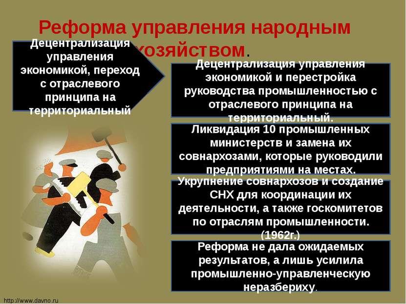 Реформа управления народным хозяйством. Децентрализация управления экономикой...